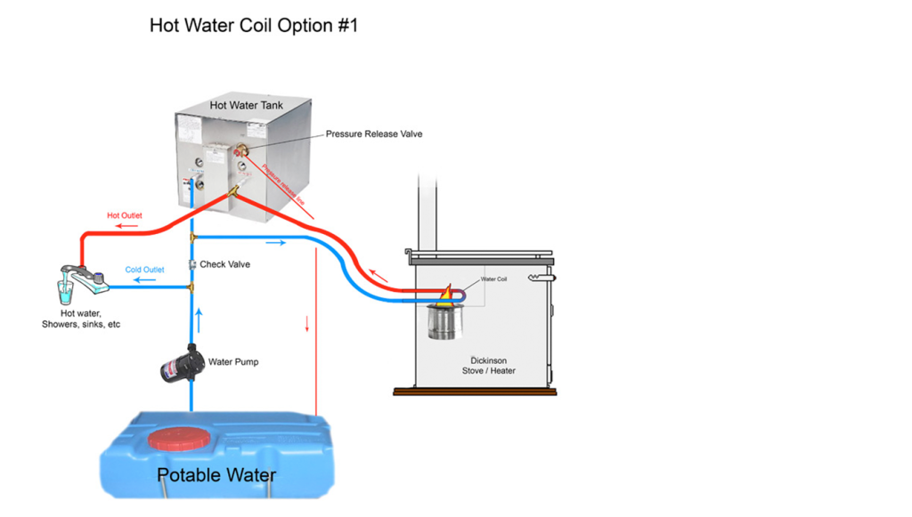 Water-Coil-with-a-Hot-Water-Heater