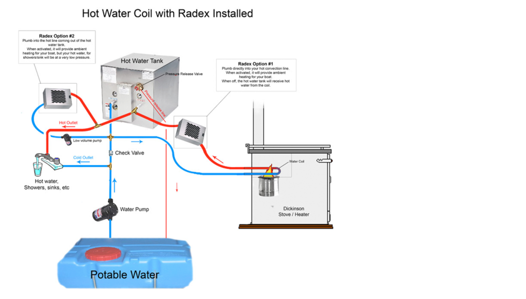 Water-Coil-with-a-Hot-Water-Heater-and-Radex